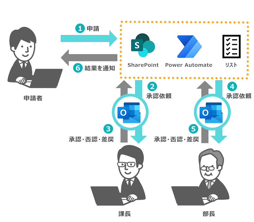 SharePoint OnlineとPower Automateで構築するワークフローの全体像